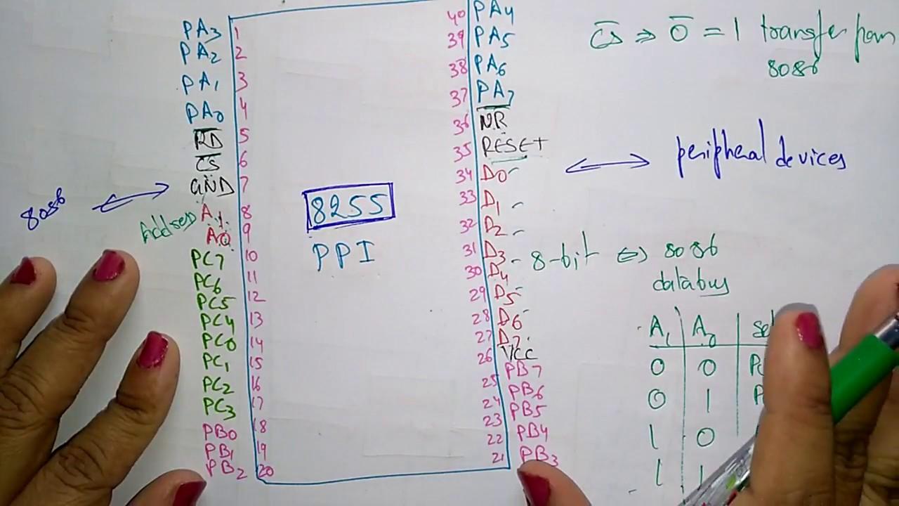 8255 programmable peripheral interface pin diagram  [ 1280 x 720 Pixel ]