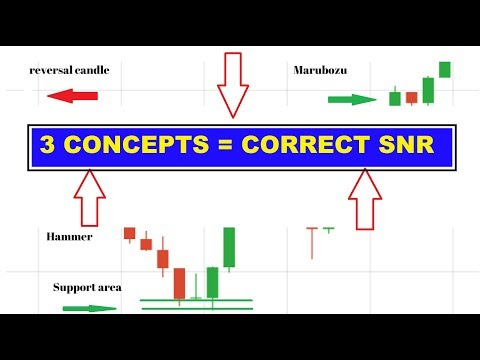 Trusted Support and Resistance - 3 IMPORTANT CONCEPTS to draw correct levels PROPERLY