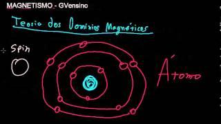 Aula 03 - De onde vem o magnetismo - teoria dos dominios magnéticos