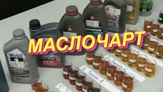 Новый тест, поиск лучшего моторного масла, начало