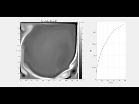 Overall Kinetic Energy of Lid Driven Cavity Flow with Re