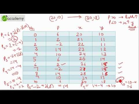Bresenham's Line Drawing Algorithm in Computer Graphics Part