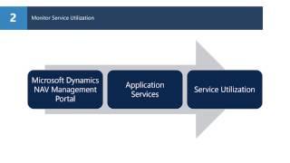 Dynamics NAV 2016 - How Do I Monitor a Managed Service