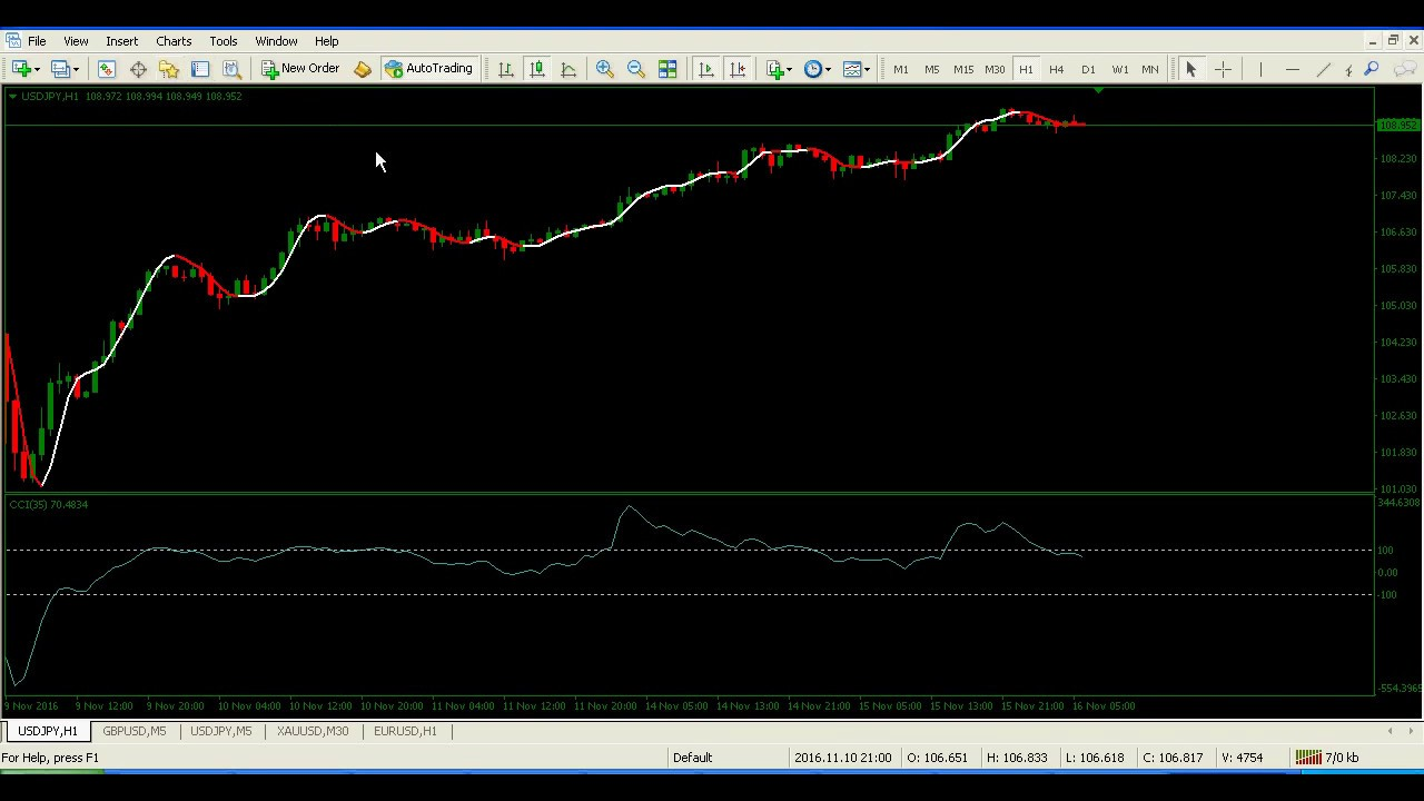 Forex 1 minute system