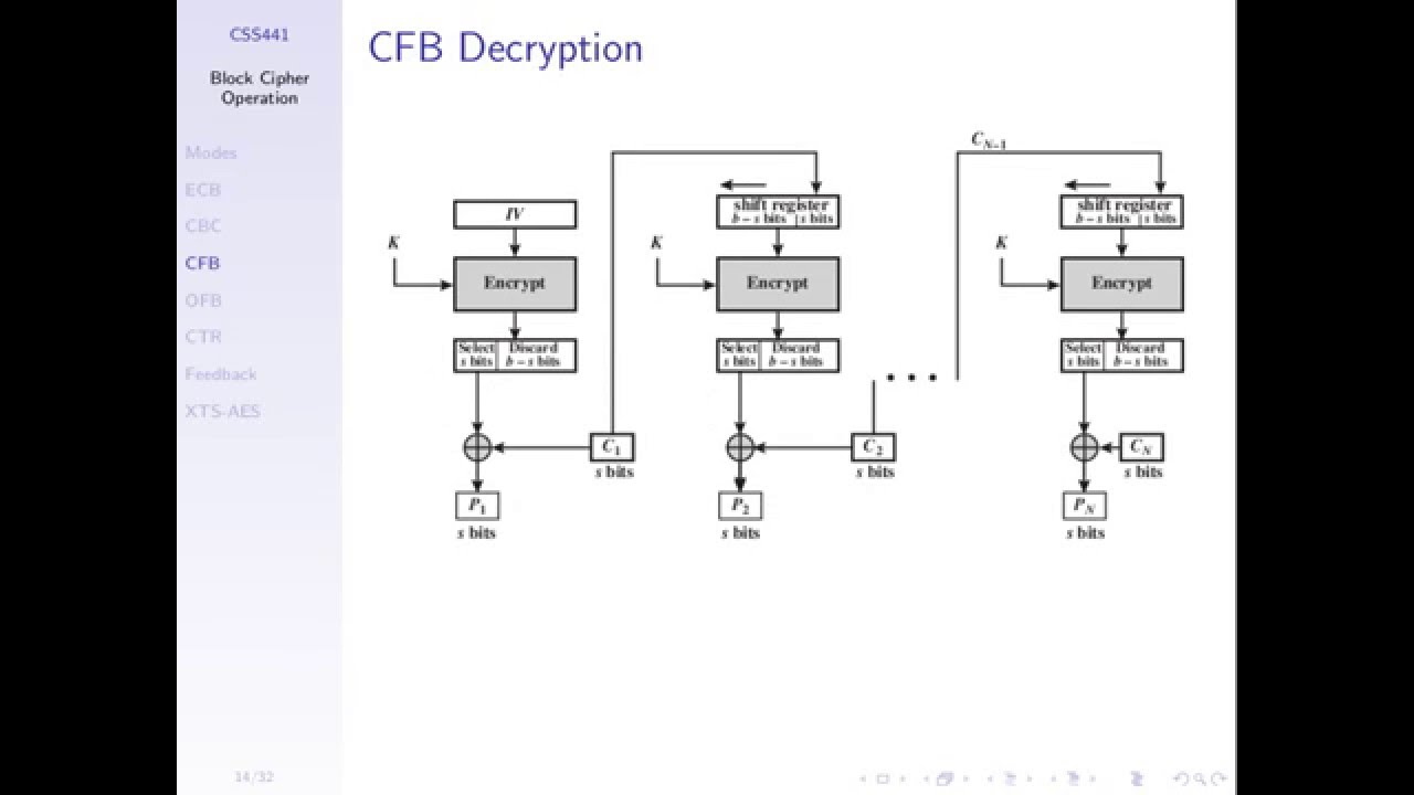block cipher modes of operation  css441  l06  y15