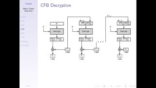 Block Cipher Modes of Operation (CSS441, L06, Y15)