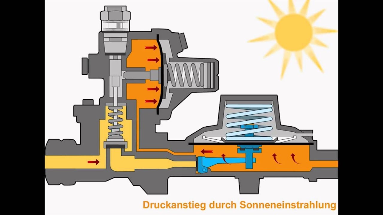 Ungewöhnlich Dampfkesselfunktion Bilder - Die Besten Elektrischen ...