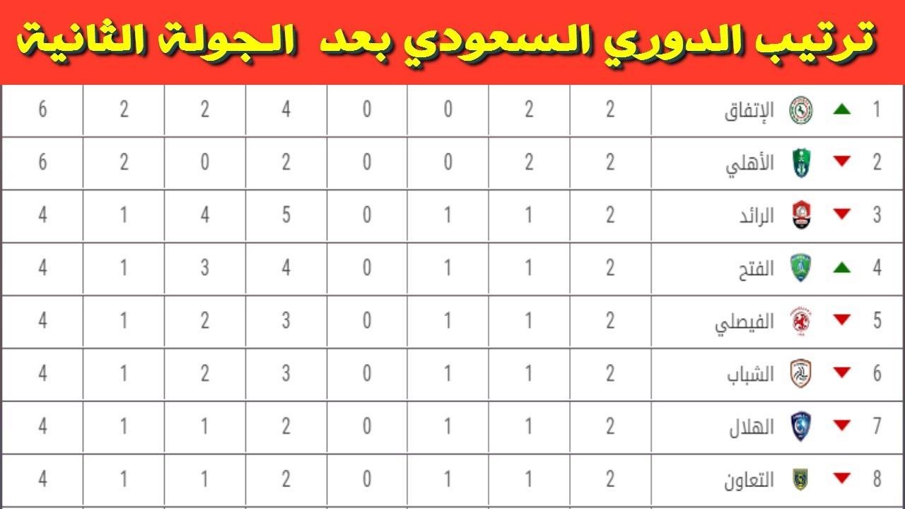 ترتيب الدوري السعودي 2020/2021 / الاتحاد ا٠...