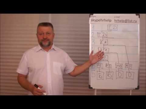 5 шагов к новой структуре управления