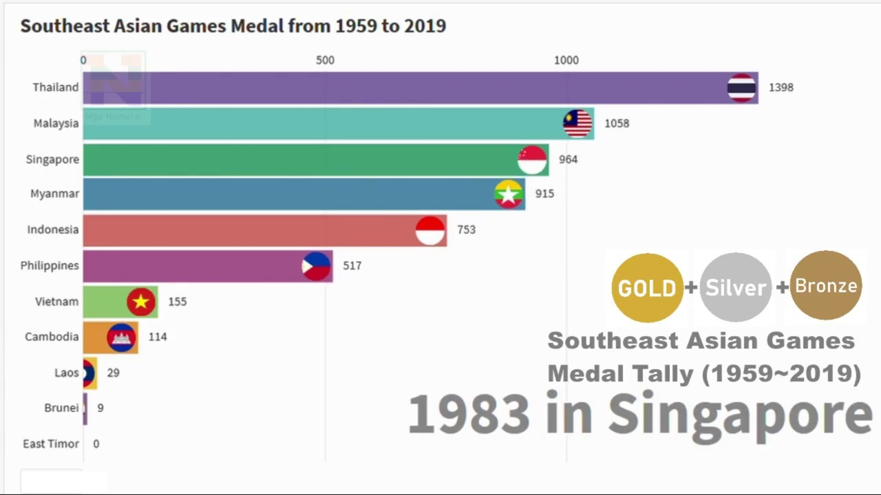 Southeast Asian Games Medal Tally 1959 2019 Sea Games