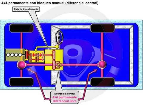 Tipos de tecnología 4x4 o de transmisión integral (10/18)