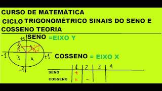 Curso de Matemática Ciclo trigonométrico Sinais do Seno Cosseno Tangente Cotangente Teoria