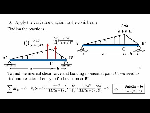 Beam Rotations and Deflections using Conjugate Beam Method - CBM -