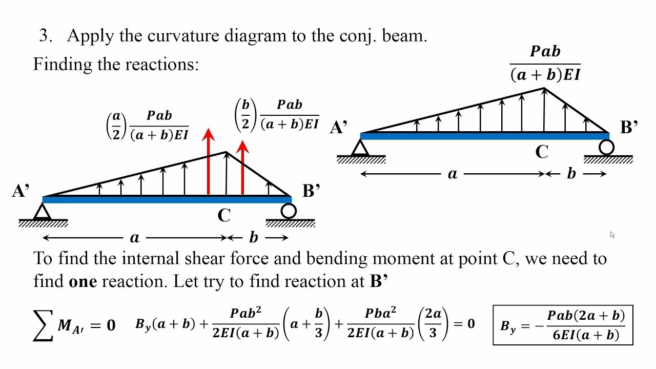How to apply conjugate beam method for beam rotations and