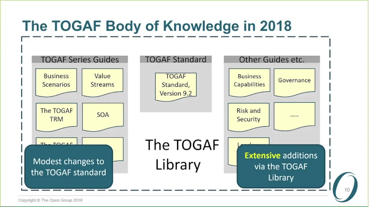 An Introduction to the TOGAF® Standard, Version 9 2 (Full Webinar - 49  minutes)