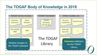An Introduction to the TOGAF® Standard, Version 9.2 (Full Webinar - 49 minutes)