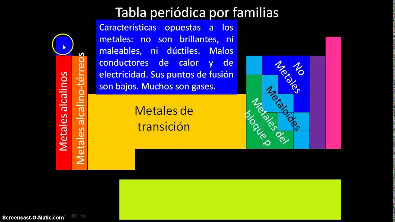 Tabla periodica youtube tabla periodica urtaz Choice Image