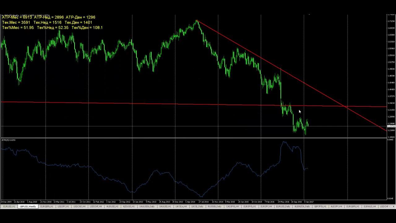 торговля на бирже разница курса евро иена
