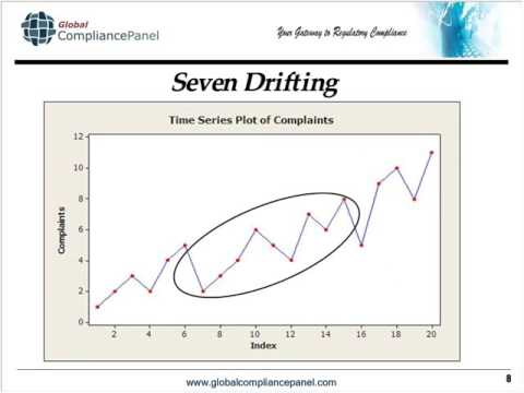 Statistical Process Control and Trending Analysis