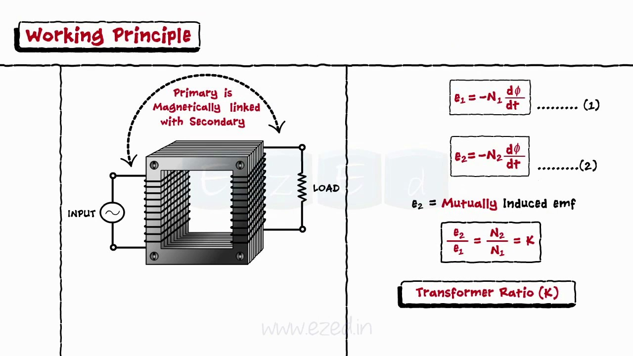medium resolution of single phase transformer part i construction working no load on load