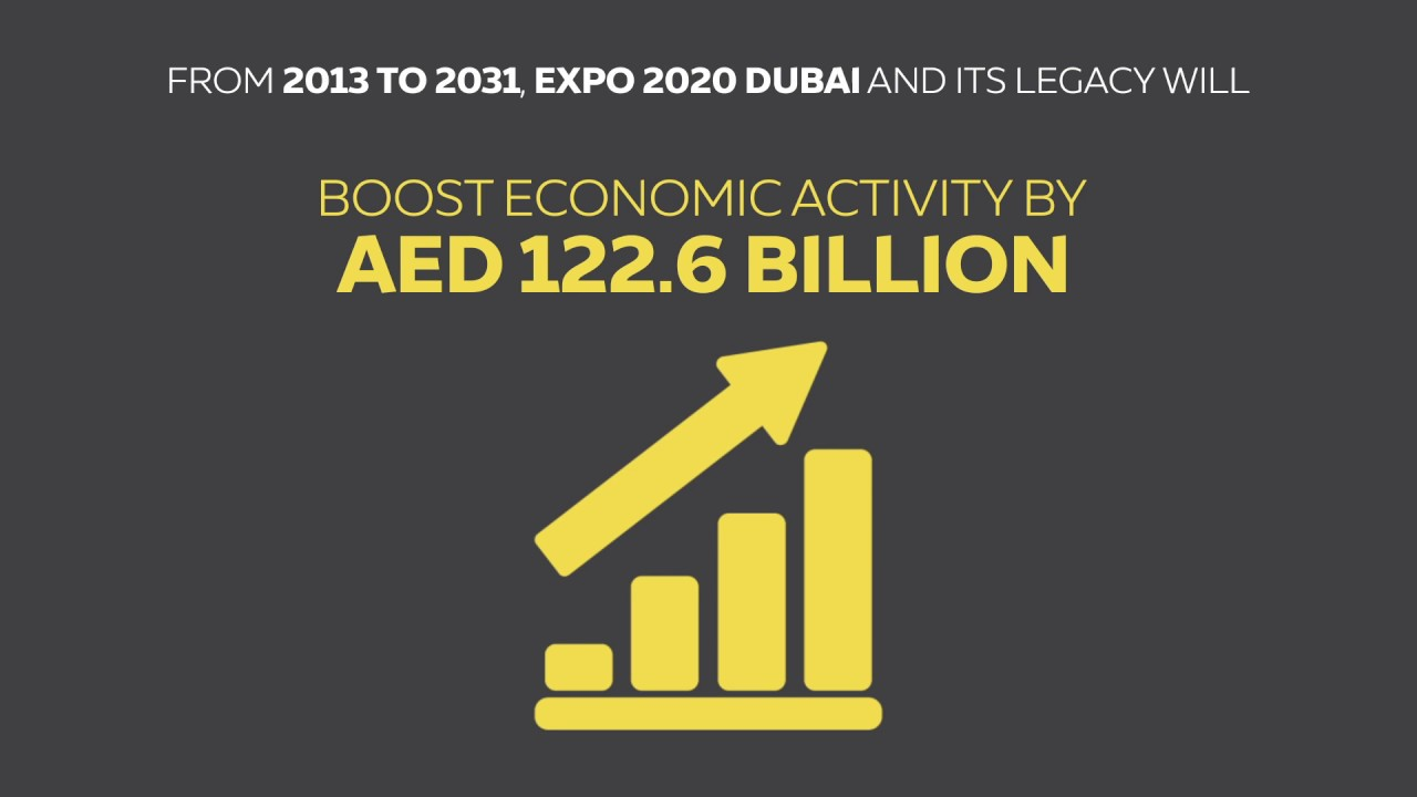 Expo 2020 Dubai will yield an AED 122 billion investment