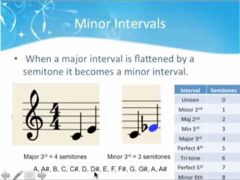 How to write and identify Intervals: Minor, Diminished and Augmented