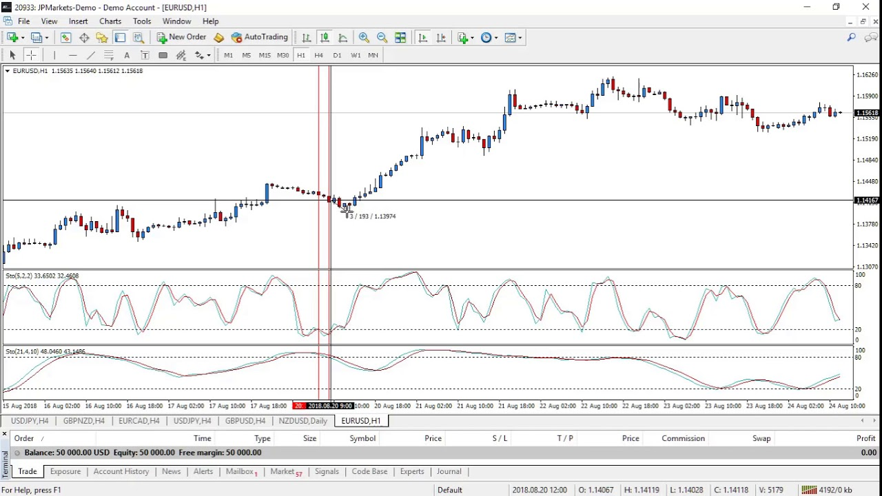 Forex stochastic strategy
