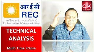 MULTI TIME FRAME TECHNICAL ANALYSIS (REC LTD) by D K Sinha #TechnicalAnalysis