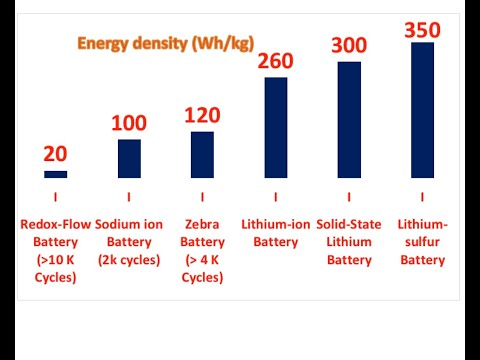 Post Lithium ion Battery Technologies: Rechargeable Batteries