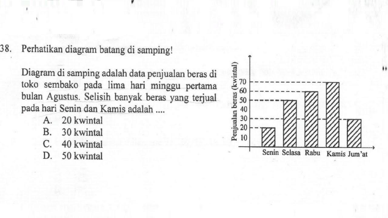 Contoh Soal Membaca Diagram Batang - Belajar Soal