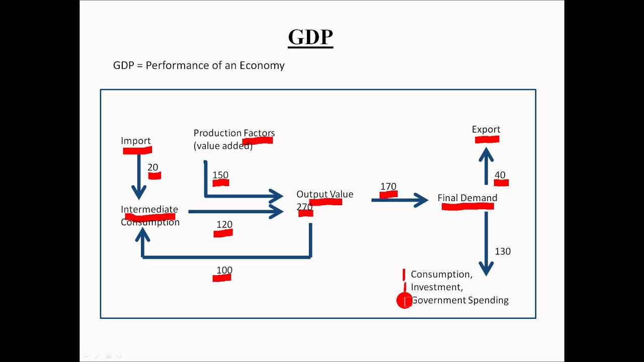 macroeconomics uncouth internal product