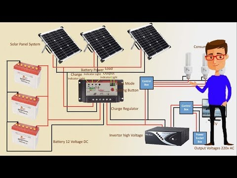 solar panel system step by step | solar panel | solar panel inverter | Earthbondhon