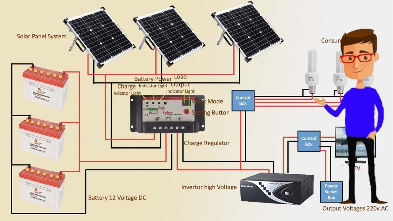 How To Hook Up A Solar Panel Wiring Diagram