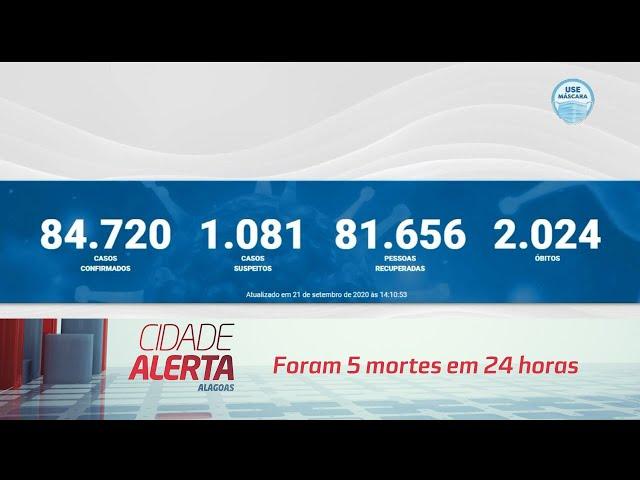 Coronavírus: Alagoas registra mais 212 casos de COVID-19