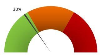 Tuto Excel : faire un graphique jauge