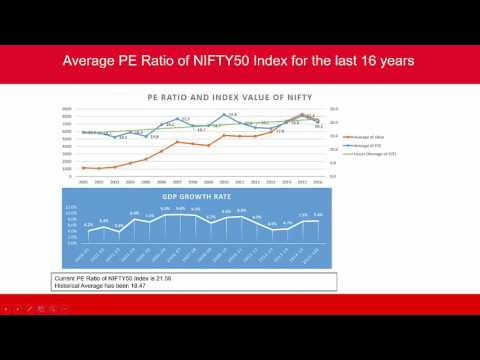 Price To Earning Ratio for an Index | Market Index | PE Ratio