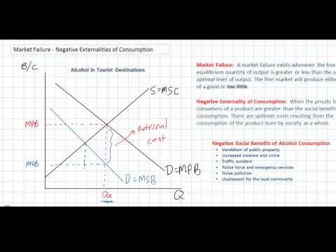 Negative Externalities of Consumption as a Market Failure