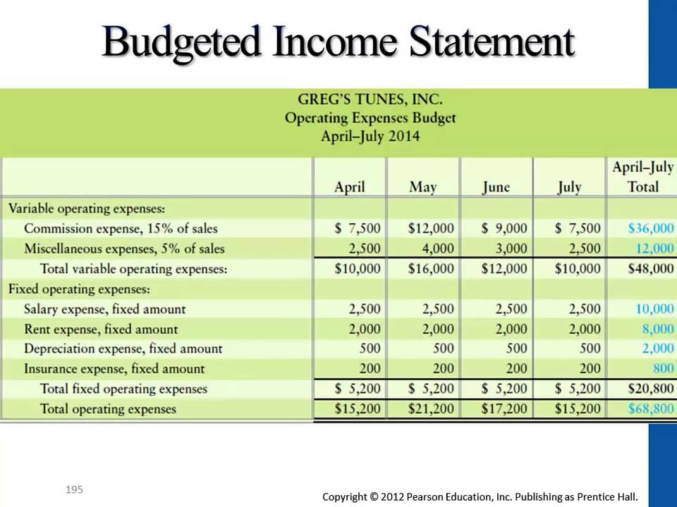 Final Budgeted Income Statement Youtube