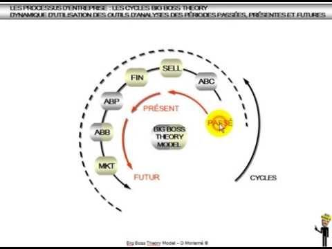 BigBossTheory   15  Dynamique d'utilisation des outils d'analyses périodiques