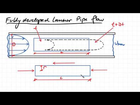Mechanical - Introduction to Fluid Mechanics and Fluid Engineering