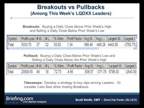 Identifying Swing Trading Setups in Leading Sectors and Stocks Presented by BLUEX