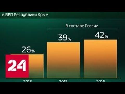 Россия в цифрах. Экономическое развитие Республики Крым - Россия 24