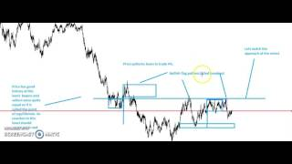 Forex trading for a beginner l Forex Price Action --New Series I