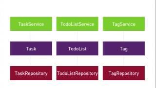 DrupalCon Amsterdam 2014: Models & Service Layers; Hemoglobin & Hobgoblins