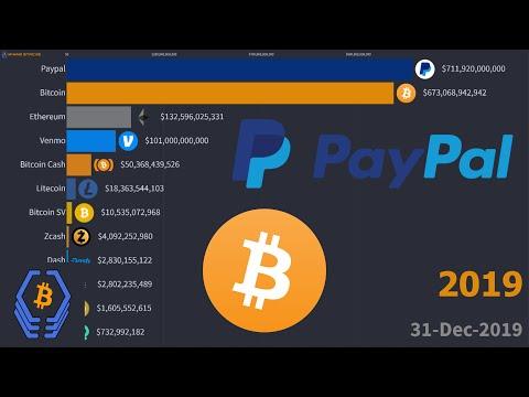 Paypal Vs. Bitcoin!!   Transaction Volume (USD)   2019