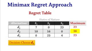 Decision Analysis 1.1 (Costs) - Optimistic, Conservative, Minimax Regret