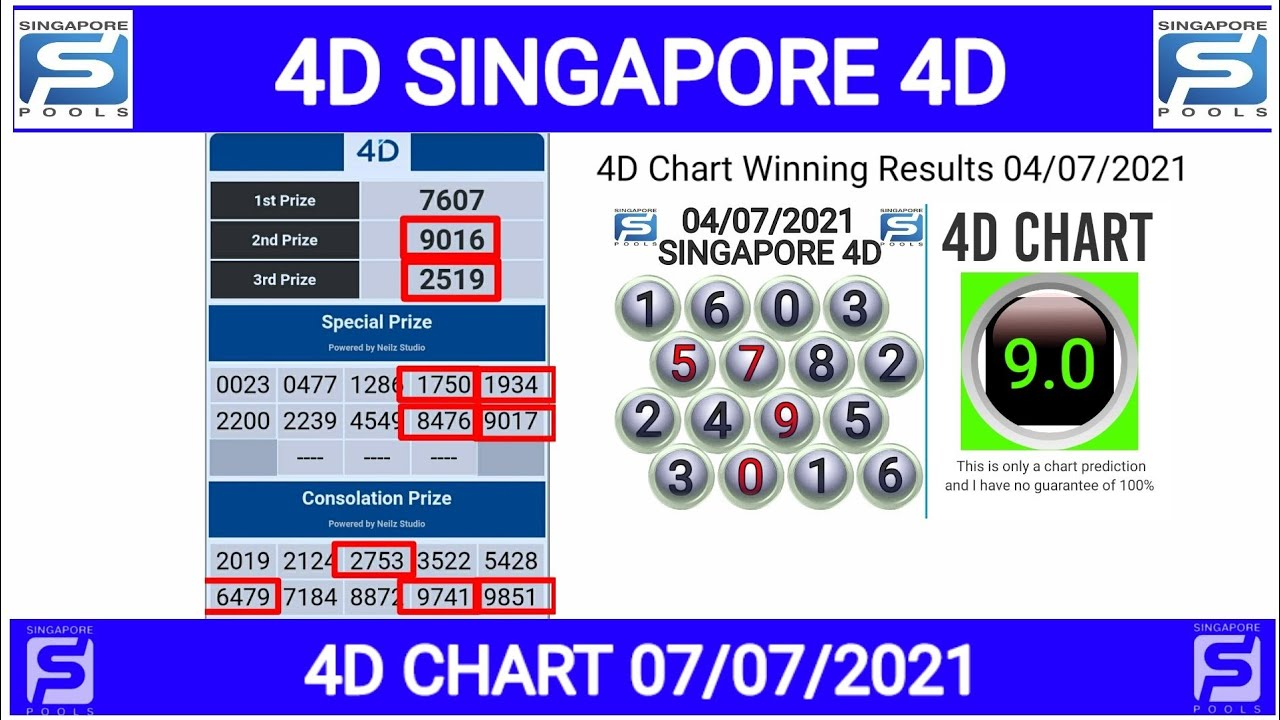 SINGAPORE 4D CHART 07/07/2021 - YouTube