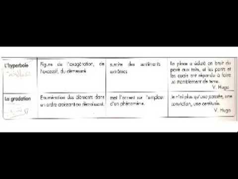 les figures de style d'insistance ou d'amplification - YouTube