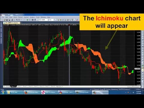 LiveTradeSystem: To add Ichimoku chart in Amibroker