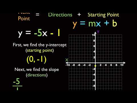 Geometry - Slope And Lines Review